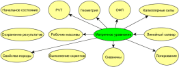 Техсхема график